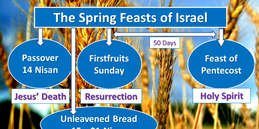 Preview: God's Spring Appointed Holidays 5779/2019